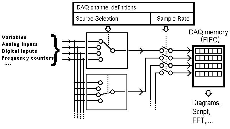 Data Acquisition Unit In The Programmable Terminals